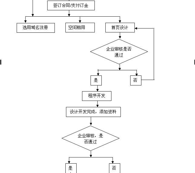 长沙网站制作visio流程图